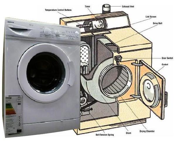 Membeli Mesin Dryer Laundry